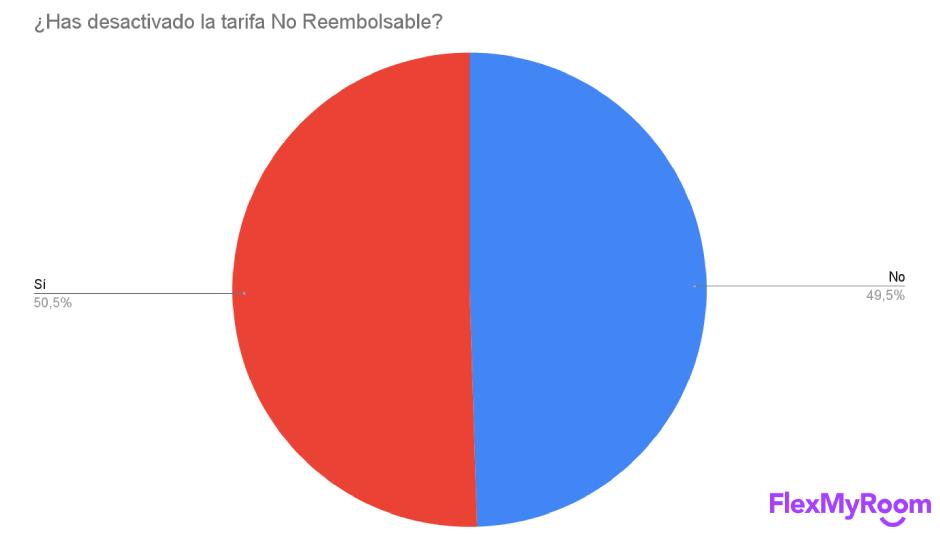 Porcentaje de tarifas no reembolsables activas