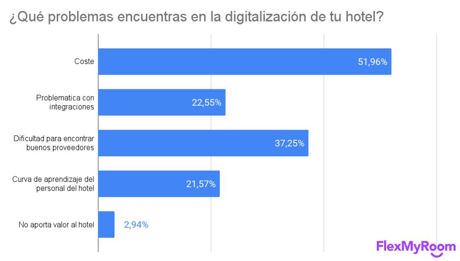 Factores que dificultan la digitalización en hoteles