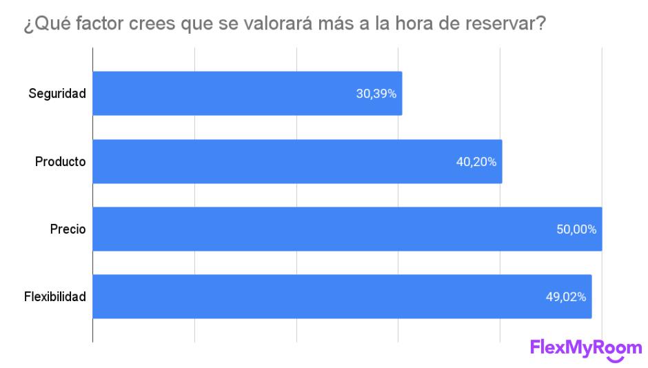 Factores que influyen a la reserva de hotel