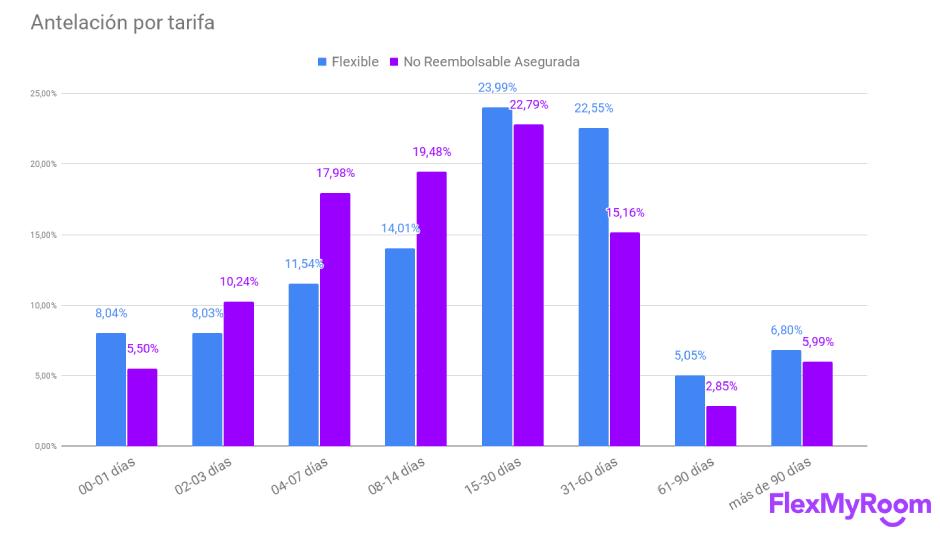 Antelación de las reservas segmentado por tarifa