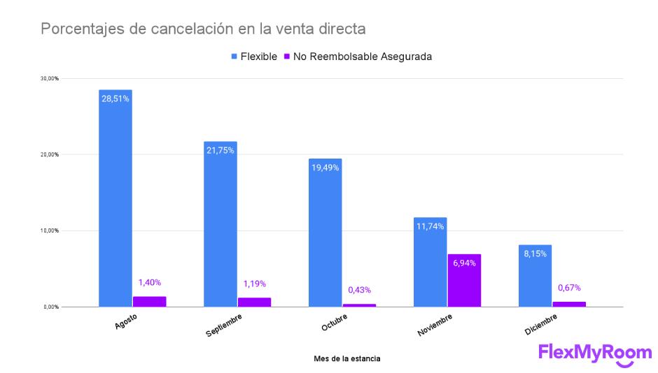 Evolución de los porcentajes de cancelación de la venta directa
